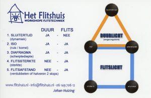 """Het Flitshuis"", Fotografiecafé FK Beeldhoek"